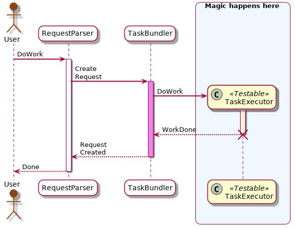 UML Sequence Diagram — Ashley's PlantUML Doc 0.2.01 ...