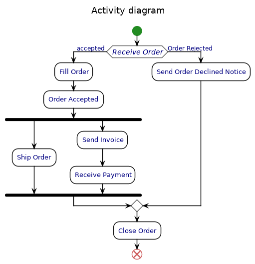 Uml Activity Diagram  U2014 Ashley U0026 39 S Plantuml Doc 0 2 01