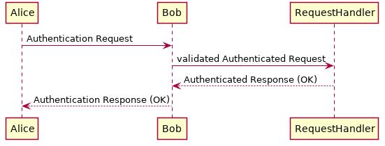 Uml Sequence Diagram Ashley S Plantuml Doc 0 2 01 Documentation